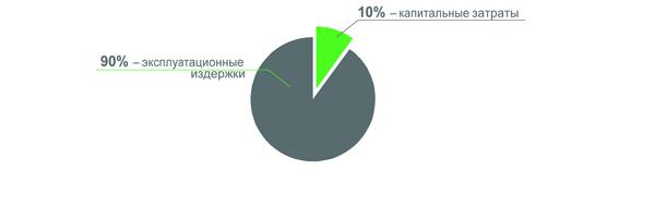 10% строительство здания, 90% эксплуатационные расходы