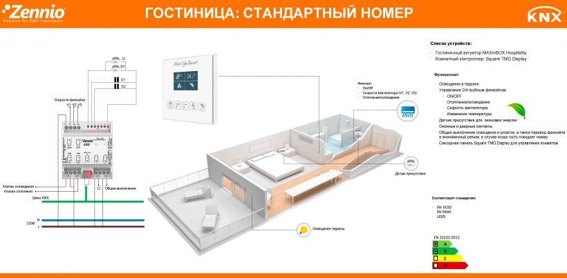 Пример использования MAXinBOX Hospitality в отеле (гостинице)