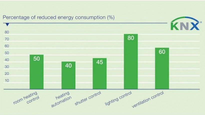 С помощью KNX можно добиться существенных  результатов экономии энергии