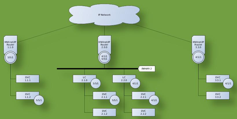 IP-Router (IP-маршрутизатор) как магистральный и линейный соединитель