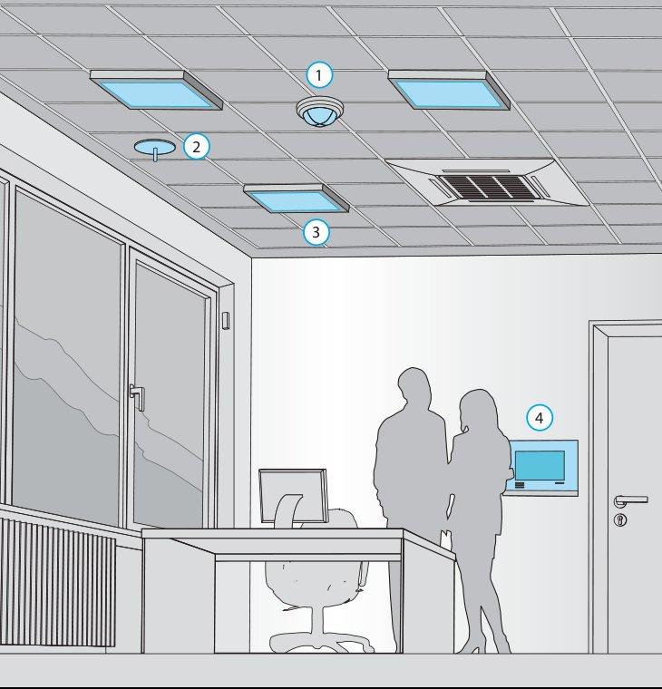 (1) датчик присутствия, (2) датчик освещённости, (3) лампы, (4) сенсорный экран