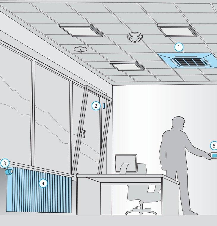 Отопление, кондиционирование и вентиляция