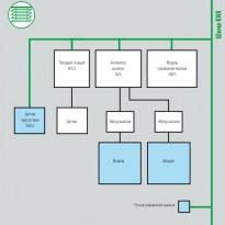 Управление жалюзи посредством модуля для управления жалюзи