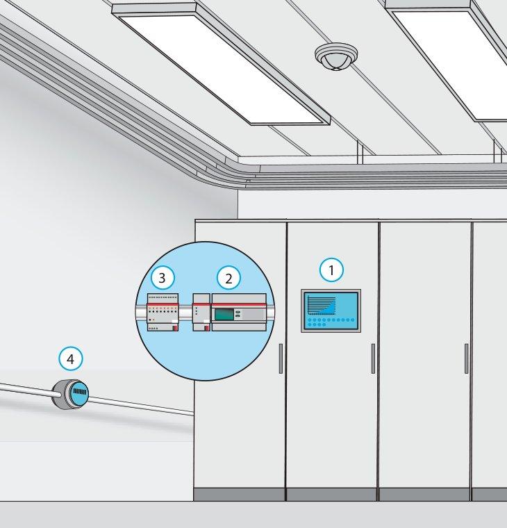 (1) Визуализация, (2) Счётчик потребления электроэнергии с KNX-интерфейсом, (3) Бинарный вход, (4) Водомер