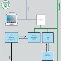 Функциональная схема контроля за потреблением