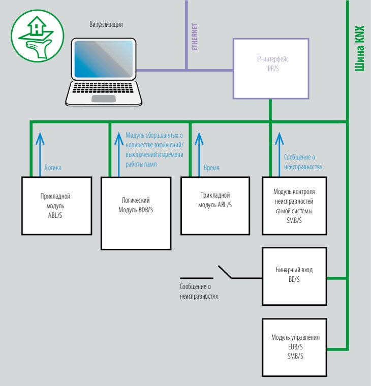 Функциональная схема централизованного доступа