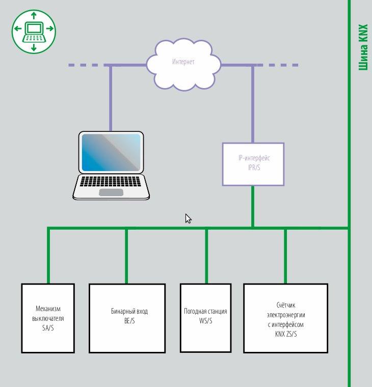 Функциональная схема коммуникационного интерфейса